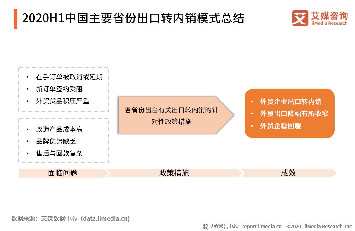 2020H1中国主要省份出口转内销模式总结