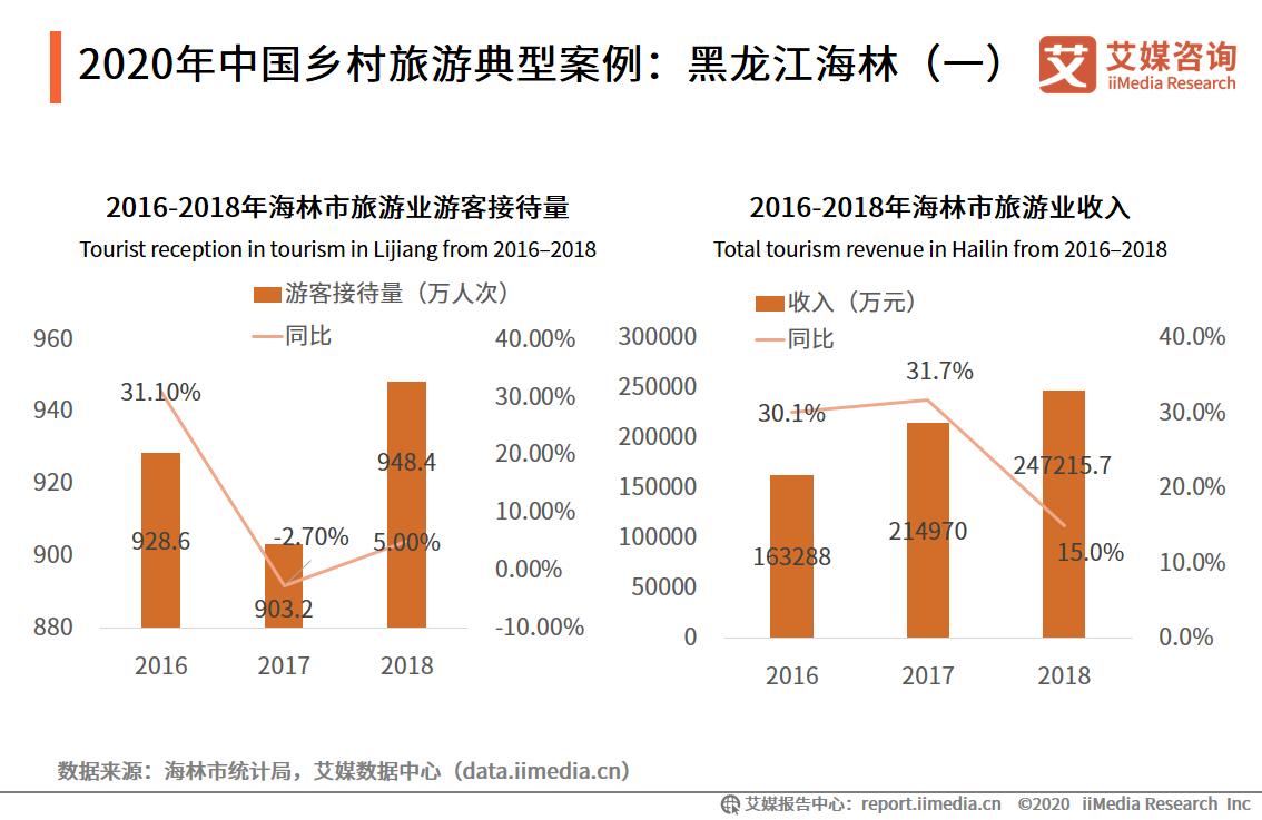 2020年中国乡村旅游典型案例:黑龙江海林(一)