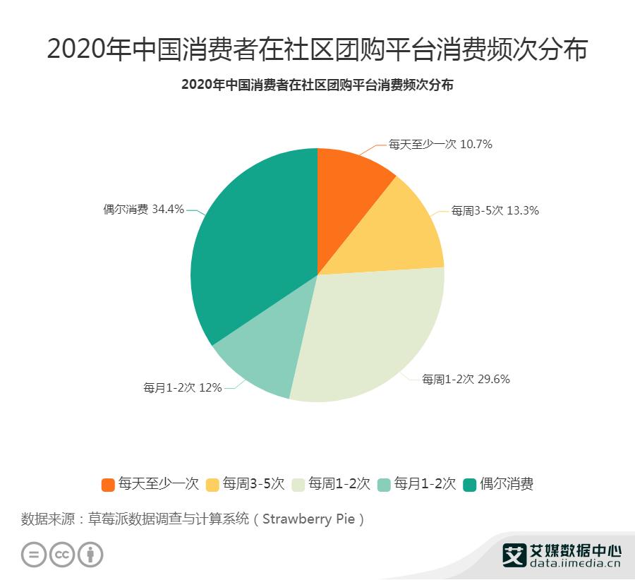 2020年中国消费者在社区团购平台消费频次分布