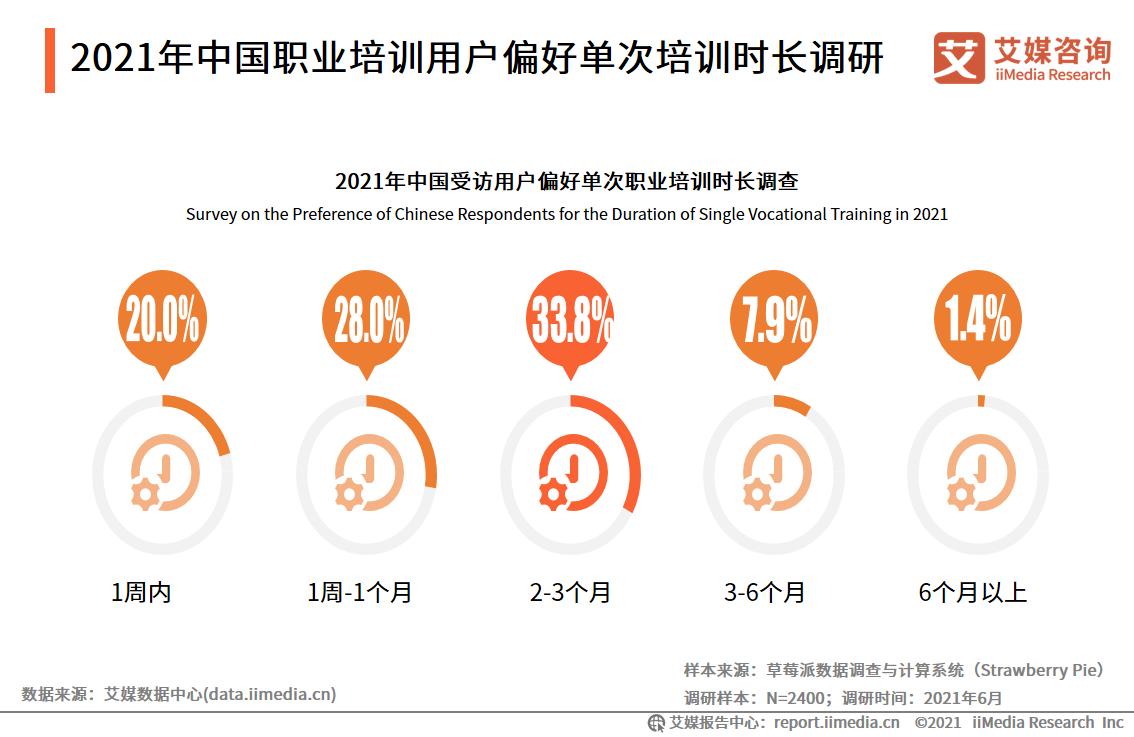 2021年中国职业培训用户偏好单次培训时长调研