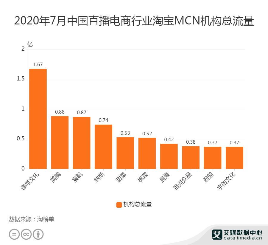 2020年7月中国直播电商行业淘宝MCN机构总流量