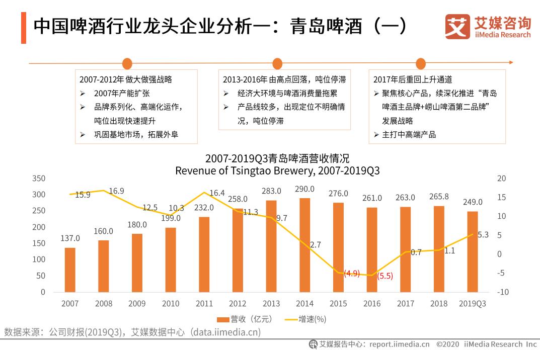 中国啤酒行业龙头企业分析:青岛啤酒