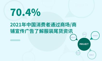 尾货市场数据分析:2021年中国70.4%消费者通过商场/商铺宣传广告了解服装尾货资讯