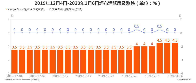 2019年12月4日-2020年1月6日坯布活跃度及增长率