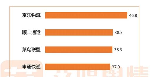 """备战双11!快递行业又迎""""涨价潮"""":中国几大快递公司口碑大起底"""