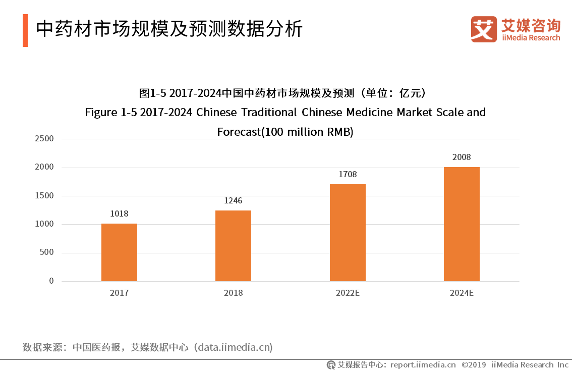 中药材市场规模及预测数据