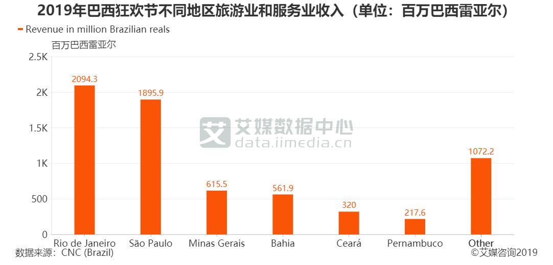 2019年巴西狂欢节不同地区旅游业和服务业收入(单位:百万巴西雷亚尔)