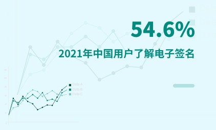 电子签名行业数据分析:2021年中国54.6%用户了解电子签名