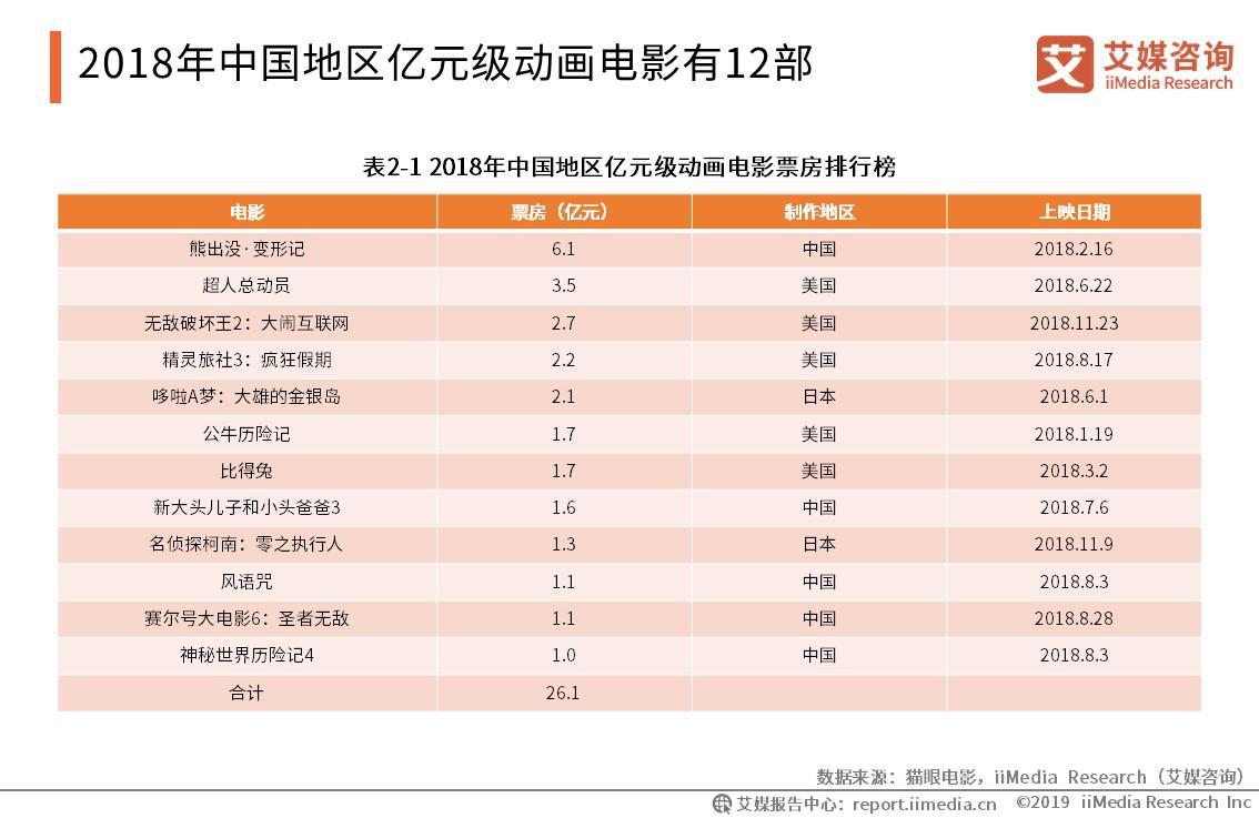 2018年中国地区亿元级动画电影有12部