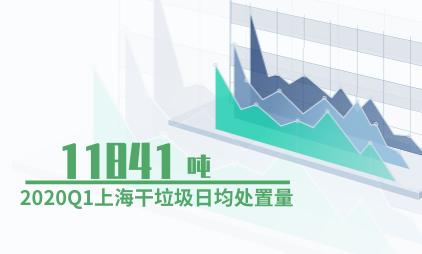 垃圾分类数据分析:2020Q1上海干垃圾日均处置量达11841吨