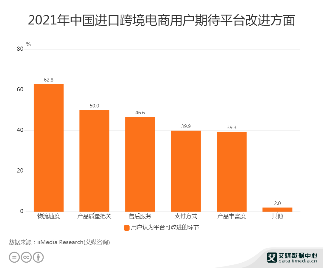 2021年中国进口跨境电商用户期待平台改进方面
