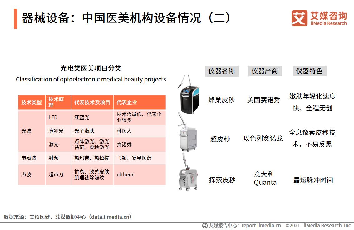 器械设备:中国医美机构设备情况(二)