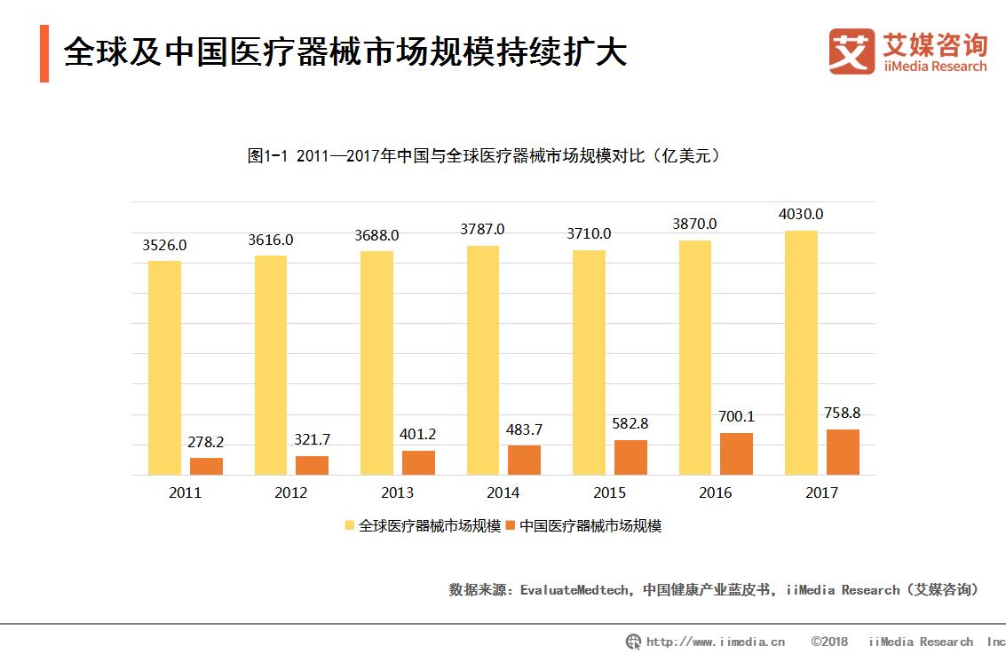 盒马生鲜新增医疗器械批发业务 中国医疗器械行业的发展机遇与趋势如何?