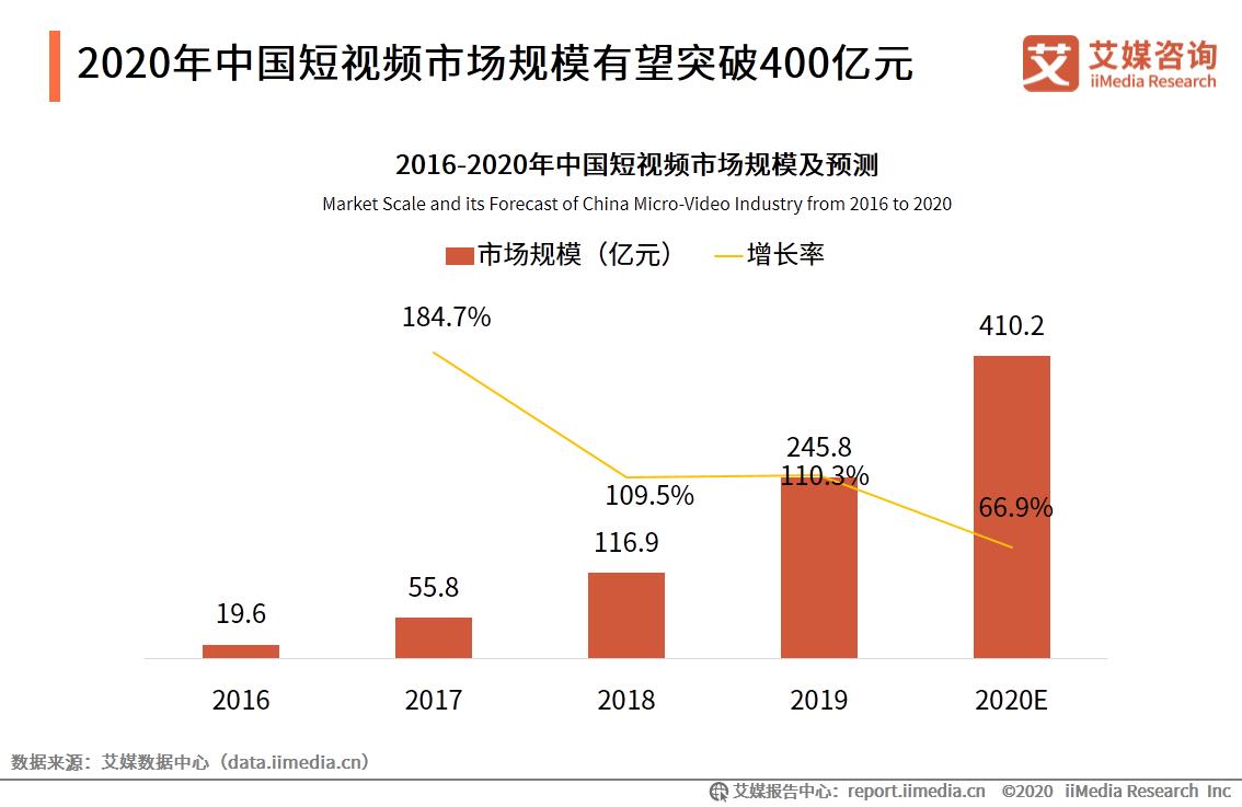 2020年中国短视频市场规模有望突破400亿元