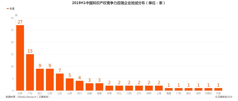 2019年上半年中国知识产权竞争力百强企业地域分布