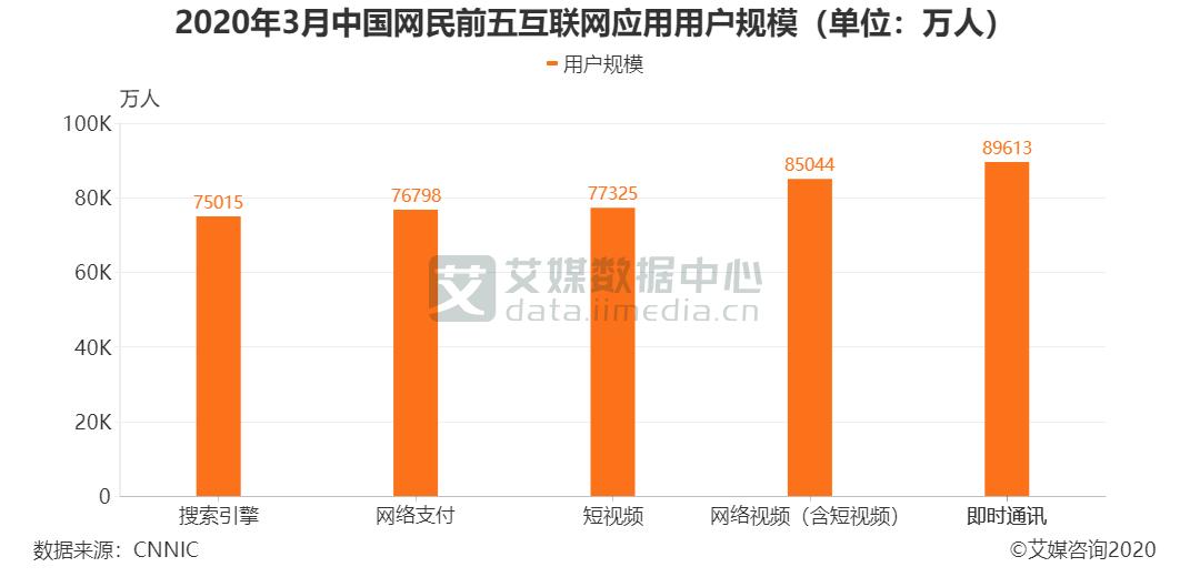 2020年3月中国网民前五互联网应用用户规模(单位:万人)