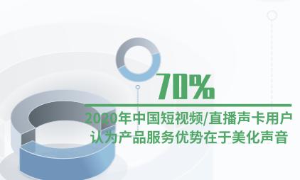 声卡行业数据分析:2020年70%中国短视频/直播声卡用户认为产品服务优势在于美化声音