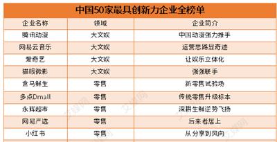 行业情报|2018中国50家最具创新力企业榜单:腾讯动漫、爱奇艺一同入选
