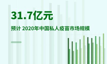 疫苗行业数据:预计 2020年中国私人疫苗市场规模达到31.7亿元