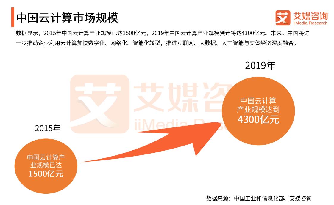 2019中国云计算行业发展现状总结与未来发展趋势展望