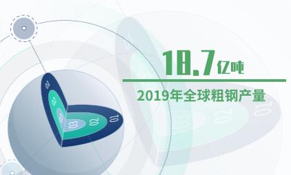 化工行业数据分析:2019年全球粗钢产量达18.7亿吨