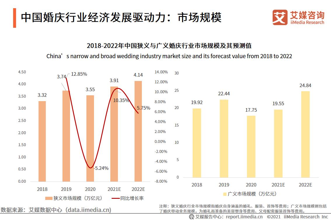 中国婚庆行业经济发展驱动力:市场规模