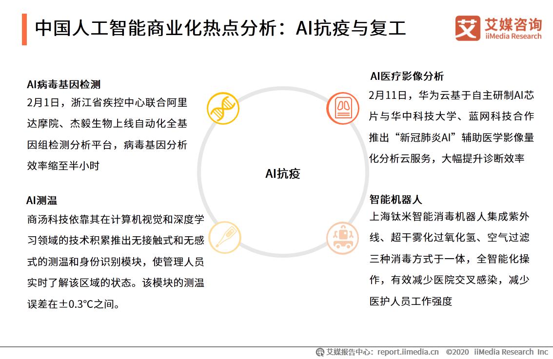 中国人工智能商业化热点分析:AI抗疫与复工