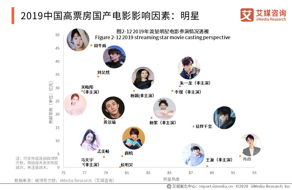 2019中国高票房国产电影影响因素:明星