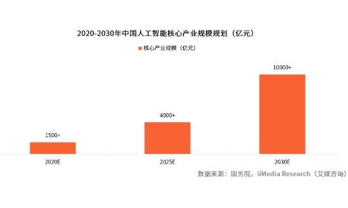 2019中国人工智能产业发展现状及前景趋势