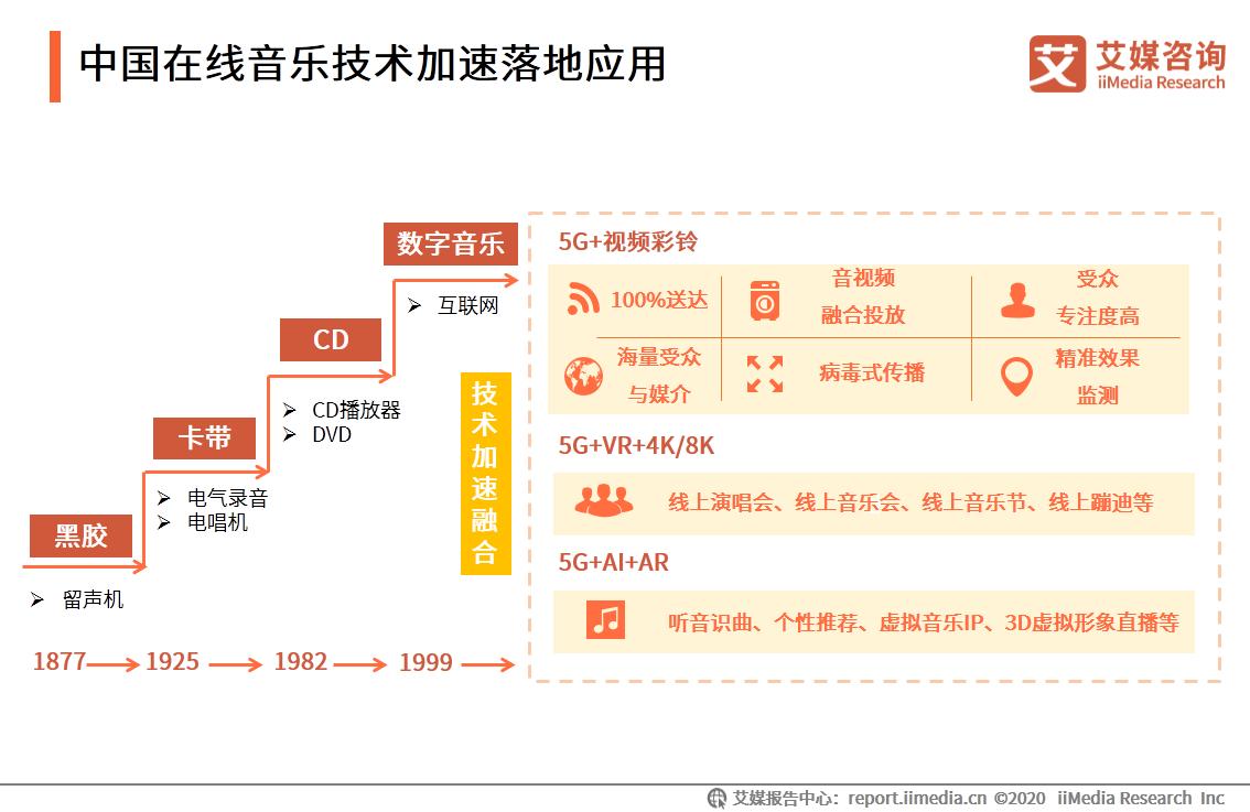 中国在线音乐技术加速落地应用