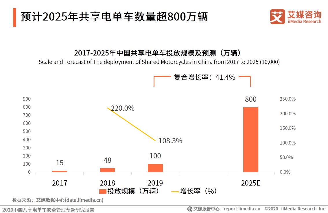 预计2025年共享电单车数量超800万辆