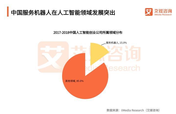 中国服务机器人在人工智能领域发展突出