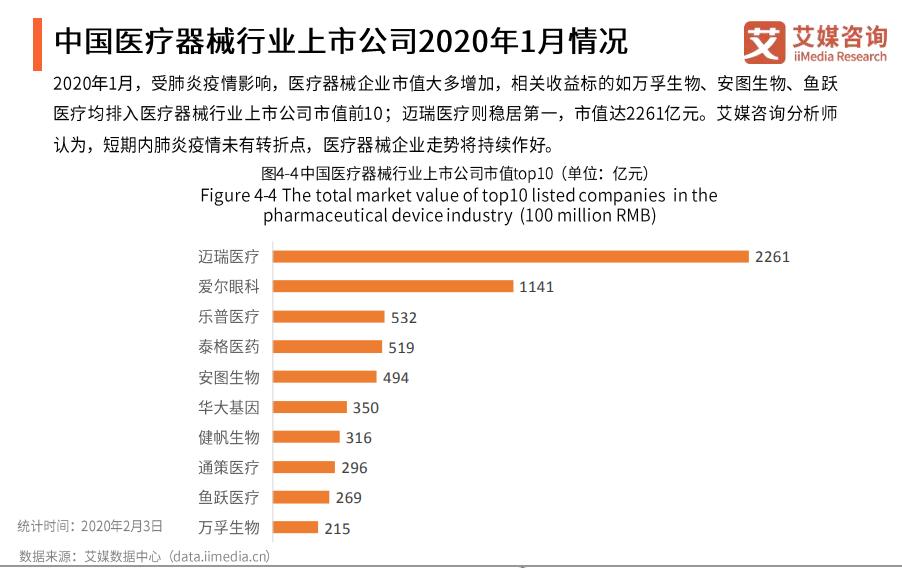 中国医疗器械行业上市公司2020年1月情况