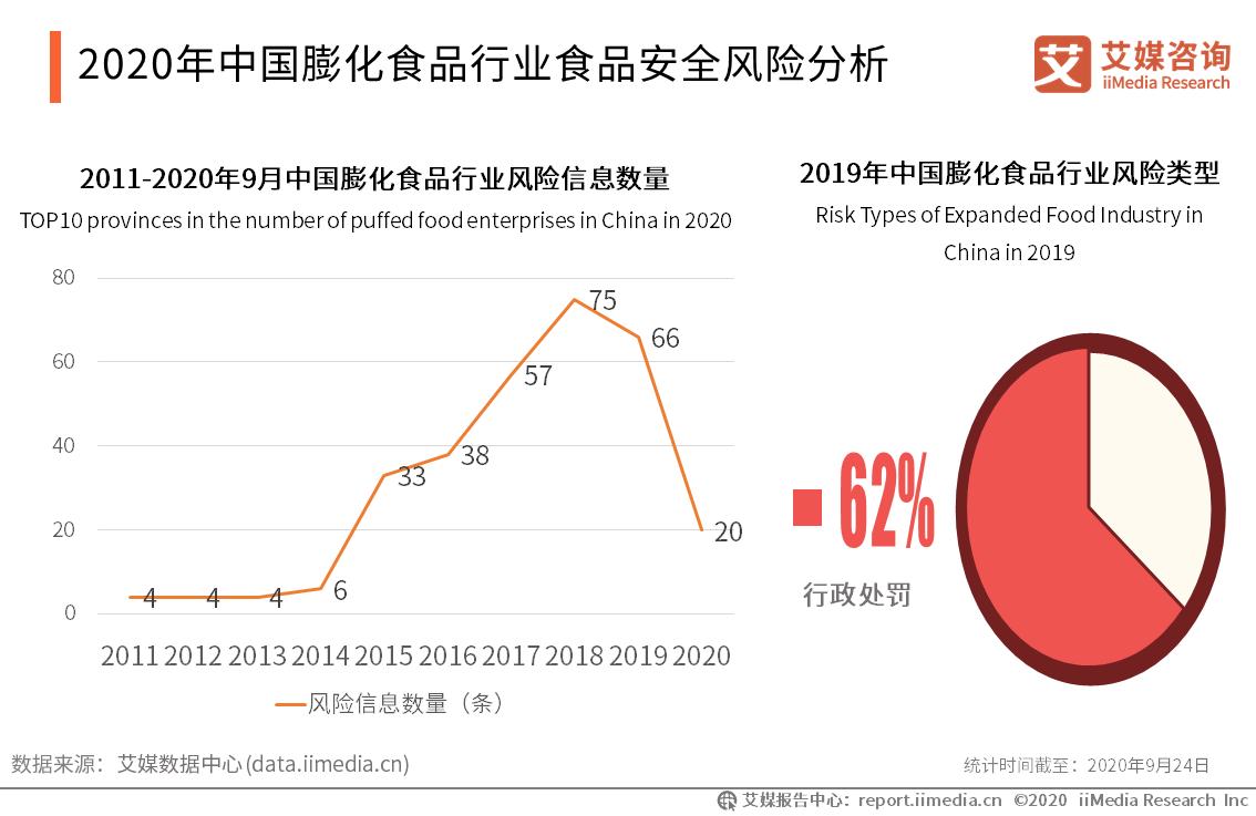 2020年中国膨化食品行业食品安全风险分析