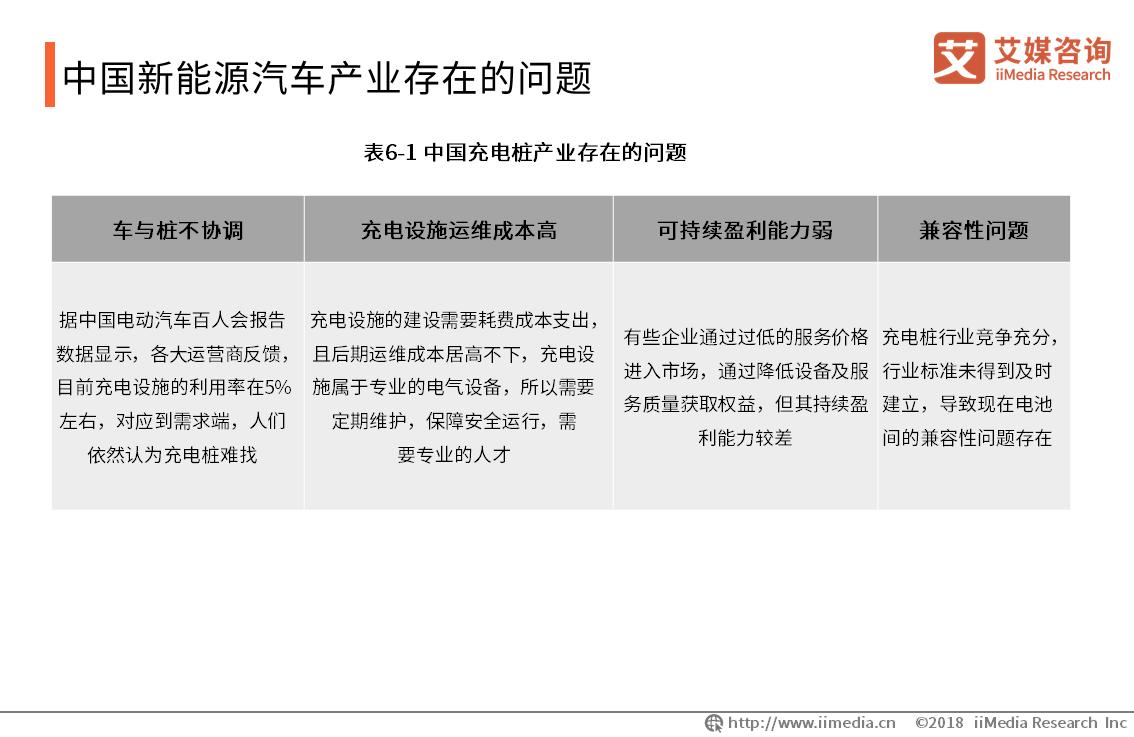 中国新能源汽车产业存在的问题