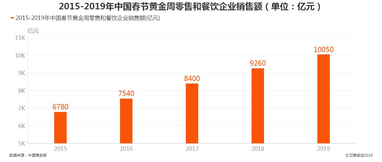 2015-2019中国春节黄金周零售和餐饮企业销售额