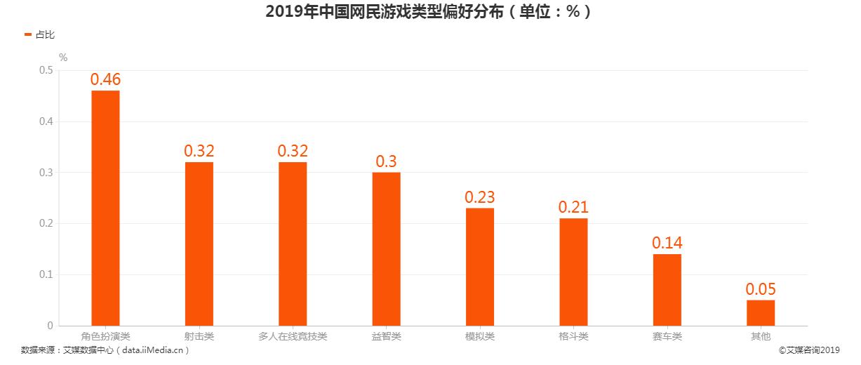 2019年中国网民游戏类型偏好分布情况
