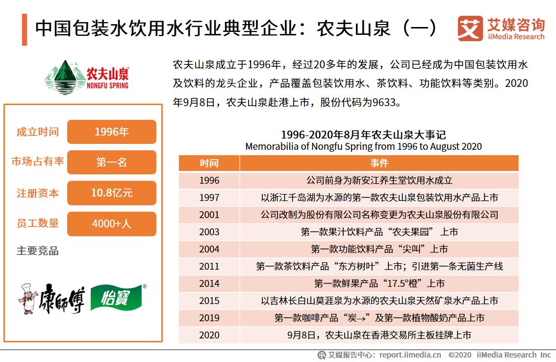 中国包装水饮用水行业典型企业:农夫山泉(一)