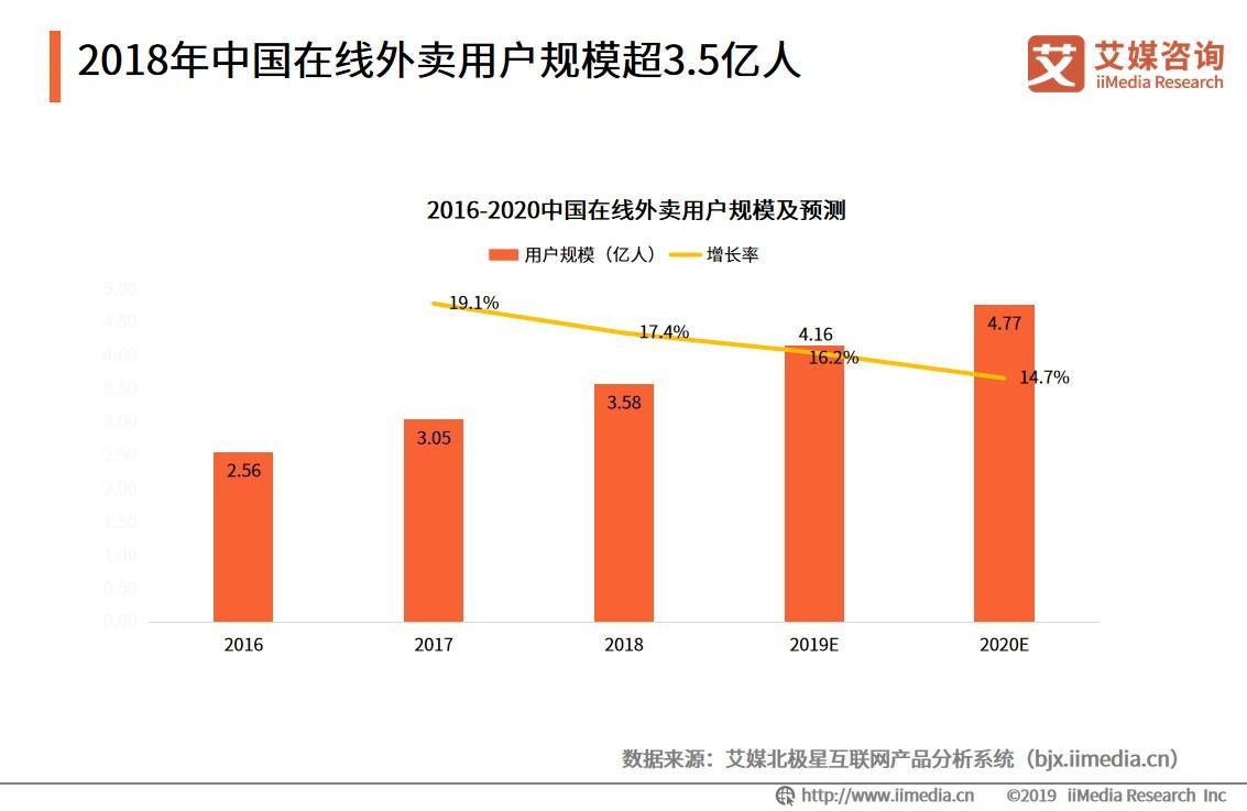 美团、饿了么等7家外卖企业签署交通大发极速快三守法承诺书,2019年中国外卖行业发展趋势预测