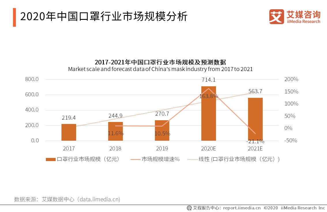 2020年中国口罩行业市场规模分析
