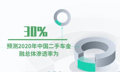 金融行业数据分析:预测2020年中国二手车金融总体渗透率为30%