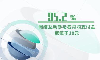 金融行业数据分析:95.2%的网络互助参与者月均支付金额低于10元