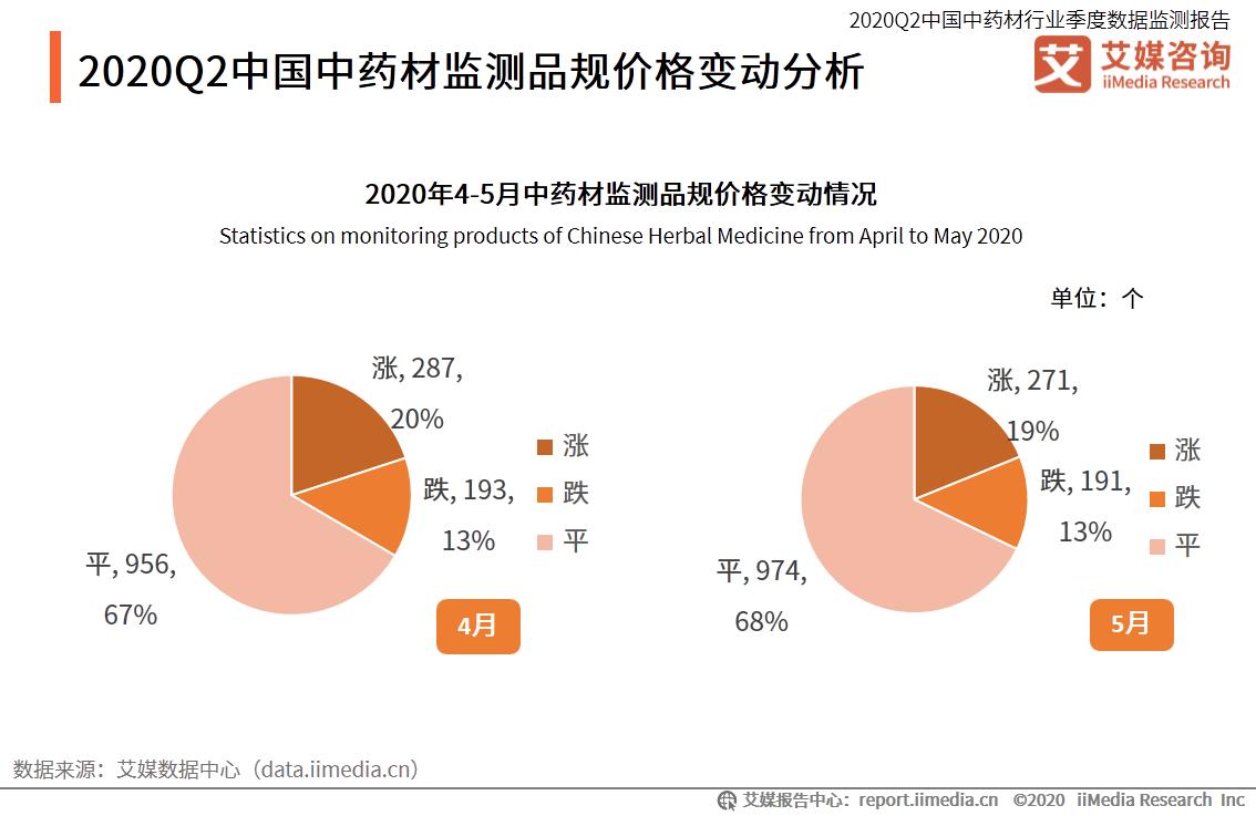 2020Q2中国中药材监测品规价格变动分析