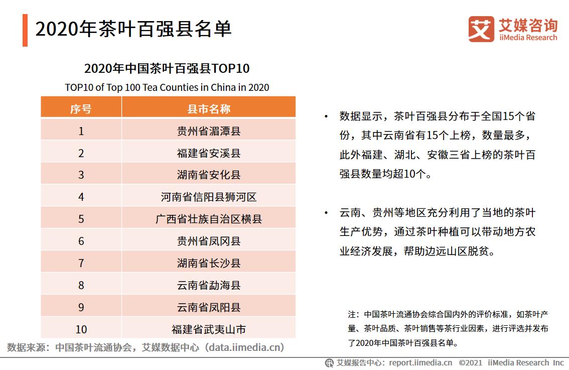 2020年茶叶百强县名单