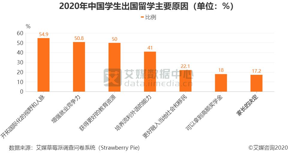 2020年中国学生出国留学主要原因(单位:%)