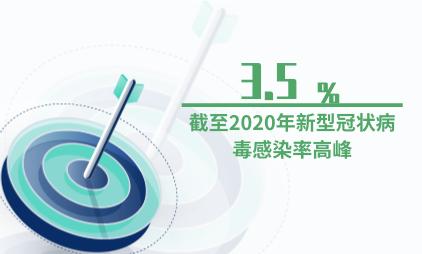医疗行业数据分析:截至2020年新型冠状病毒感染率高峰达3.5%