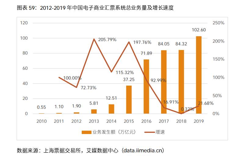 中国电子商票市场规模数据分析