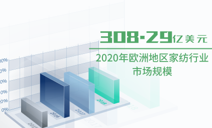 家纺行业数据分析:2020年欧洲地区家纺行业市场规模将达308.29亿美元