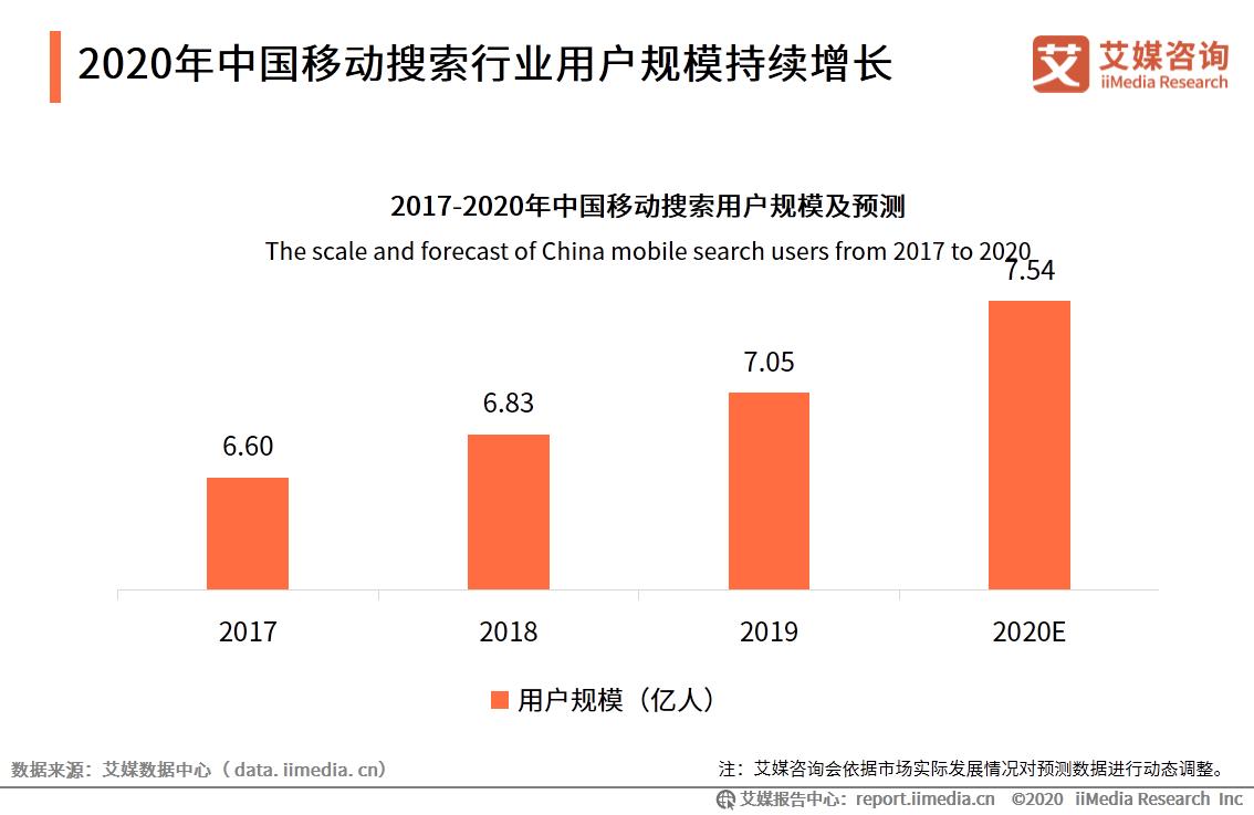 2020年中国移动搜索行业用户规模持续增长