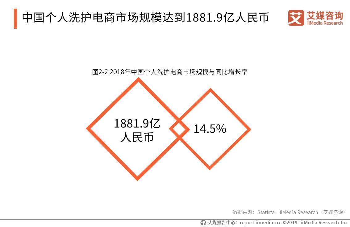 2019年中国个人洗护用品电商行业发展规模与前景解读